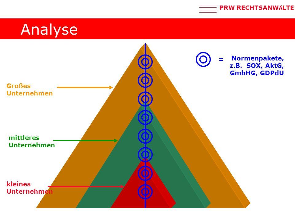 Analyse = Normenpakete, z.B. SOX, AktG, GmbHG, GDPdU