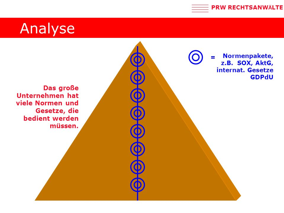 Analyse = Normenpakete, z.B. SOX, AktG, internat.