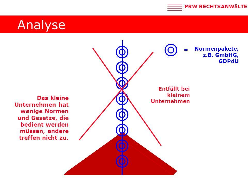 Analyse = Normenpakete, z.B. GmbHG, GDPdU. Entfällt bei kleinem Unternehmen.