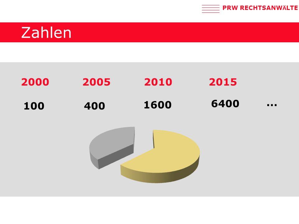 Zahlen 2000 2005 2010 2015 6400 ... 100 400 1600