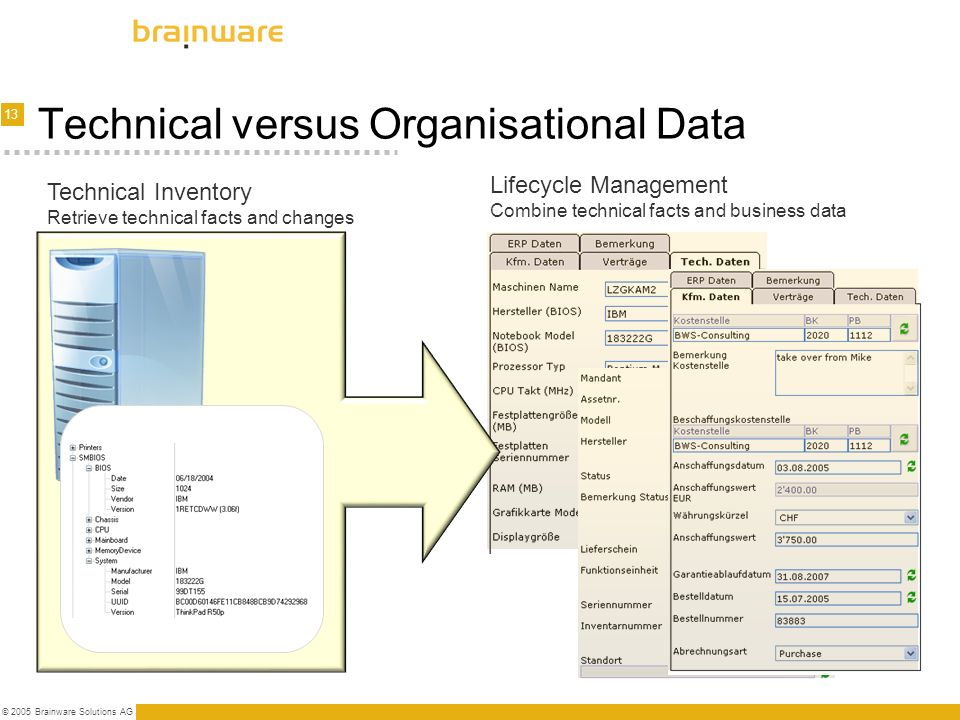 Technical versus Organisational Data