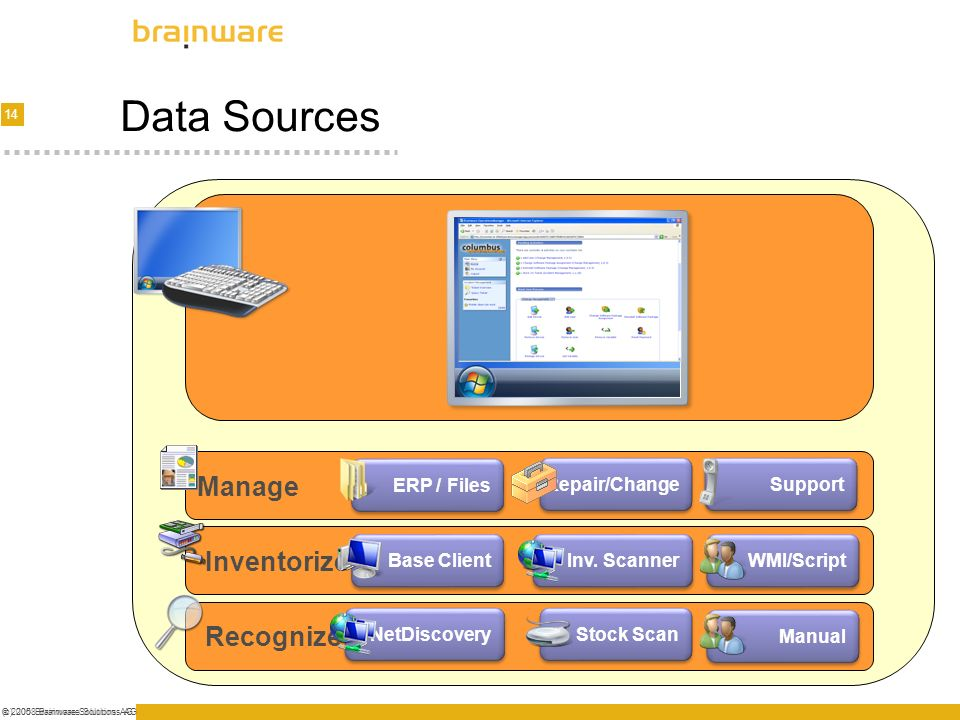 Data Sources Manage Inventorize Recognize ERP / Files Repair/Change