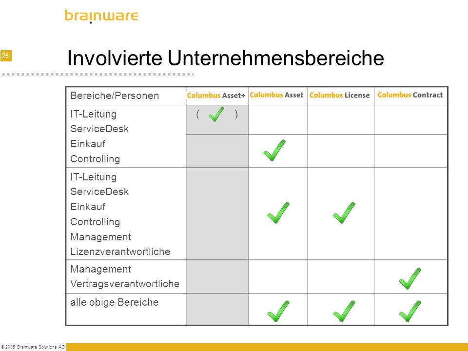 Involvierte Unternehmensbereiche
