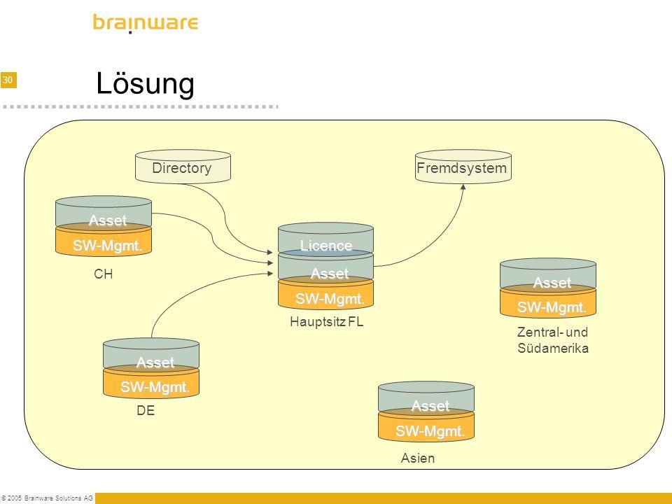 Lösung Directory Fremdsystem Asset SW-Mgmt. Licence Asset Asset