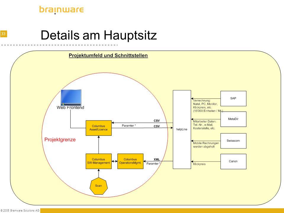 Details am Hauptsitz © 2005 Brainware Solutions AG