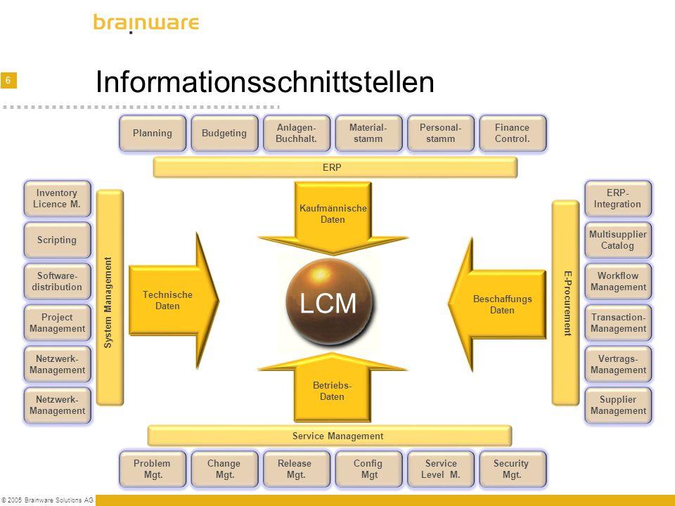 Informationsschnittstellen