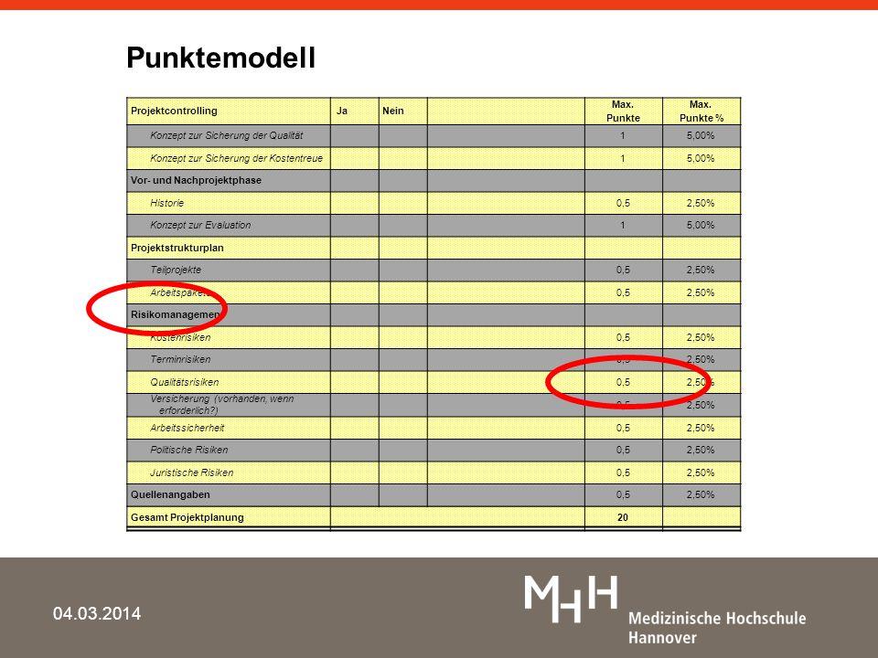 Punktemodell 28.03.2017 Kleine Bausteine Projektcontrolling Ja Nein