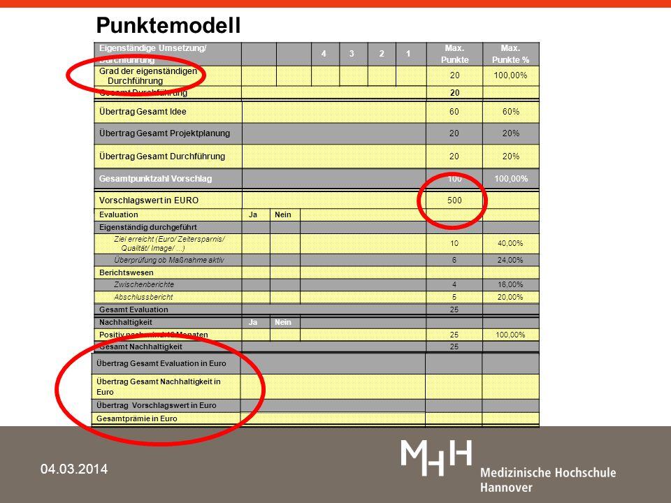 Punktemodell 28.03.2017 Gesamtprämie