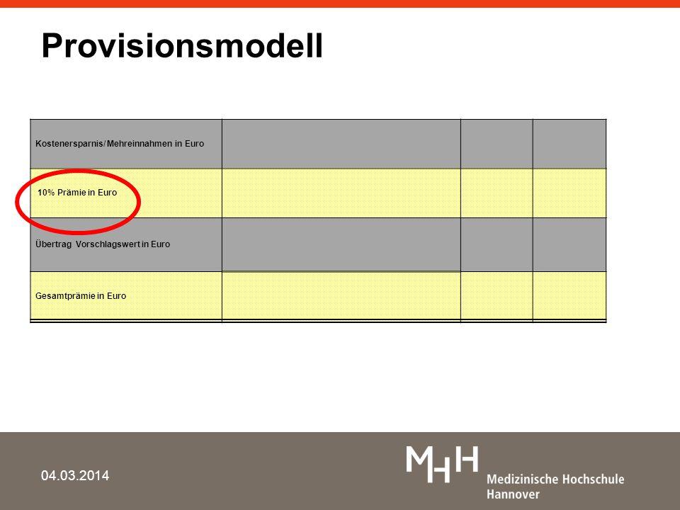 ProvisionsmodellKostenersparnis/ Mehreinnahmen in Euro. 10% Prämie in Euro. Übertrag Vorschlagswert in Euro.