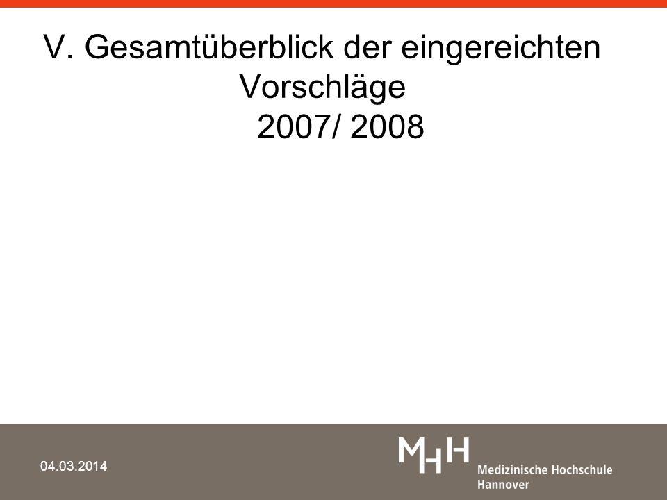 V. Gesamtüberblick der eingereichten Vorschläge 2007/ 2008