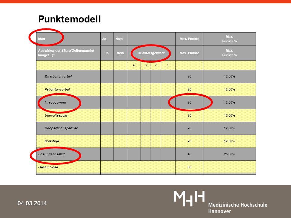 Punktemodell Idee. Ja. Nein Max. Punkte. Max. Punkte % Auswirkungen (Euro/ Zeitersparnis/ Image/ ...)*