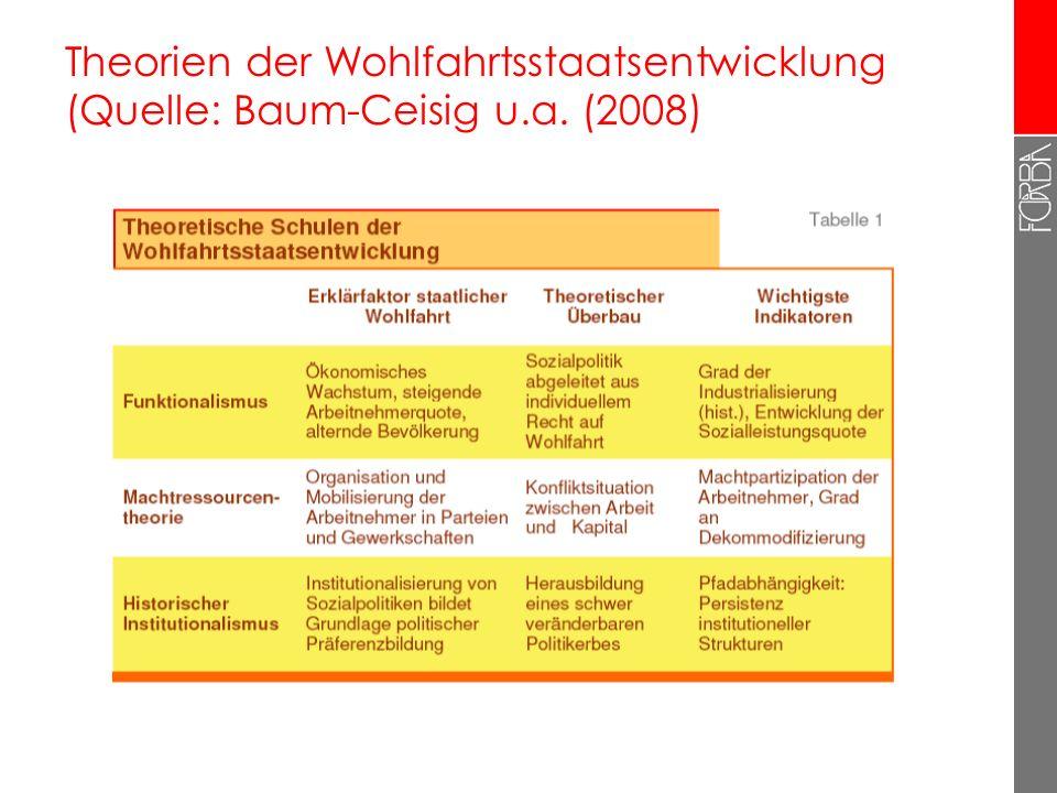 Theorien der Wohlfahrtsstaatsentwicklung (Quelle: Baum-Ceisig u. a
