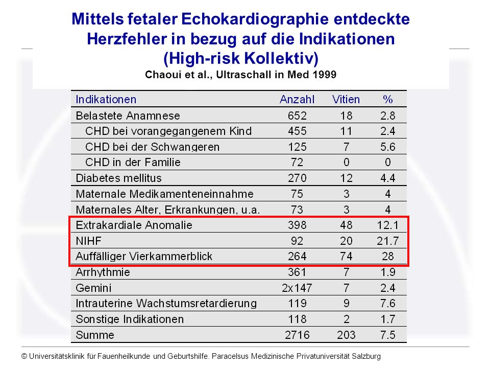 Mittels fetaler Echokardiographie entdeckte Herzfehler in bezug auf die Indikationen (High-risk Kollektiv) Chaoui et al., Ultraschall in Med 1999