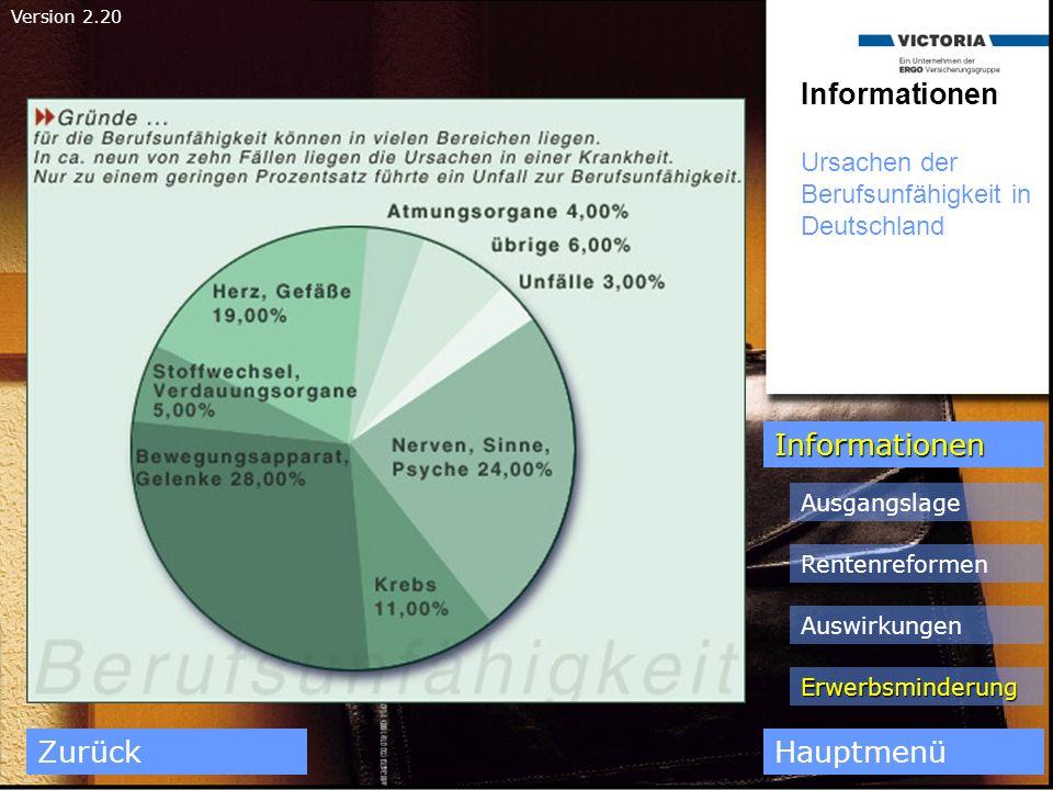 Informationen Ursachen der Berufsunfähigkeit in Deutschland