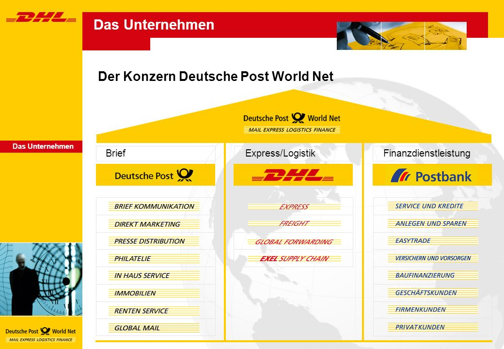 Das Unternehmen Der Konzern Deutsche Post World Net Brief