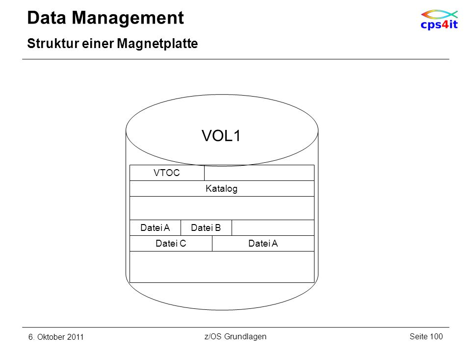 Data Management VOL1 Struktur einer Magnetplatte VTOC Katalog Datei A