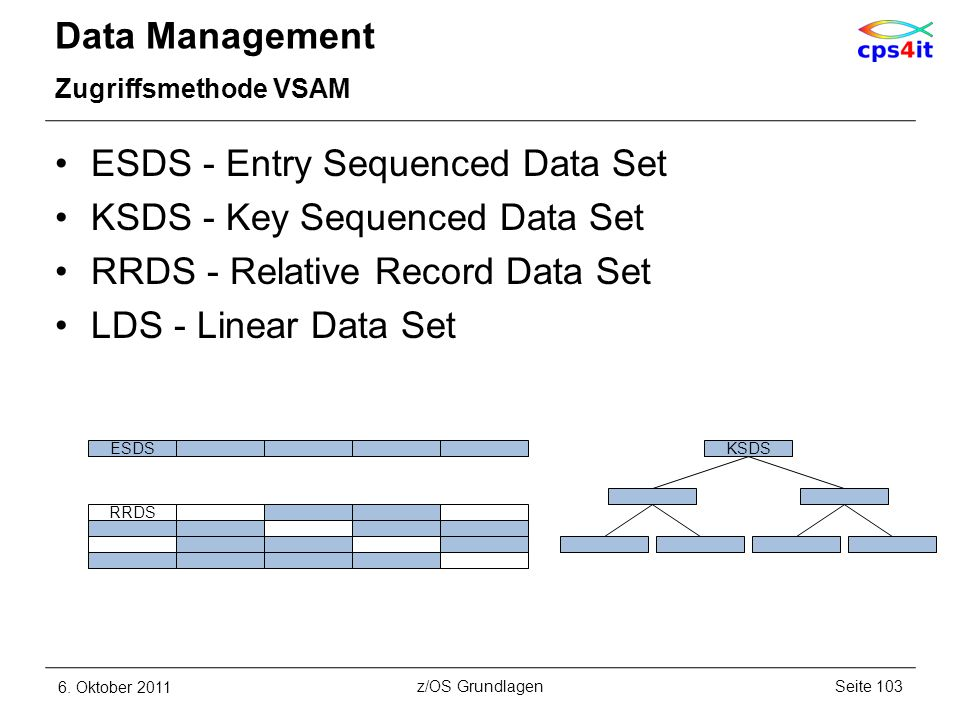 ESDS - Entry Sequenced Data Set KSDS - Key Sequenced Data Set