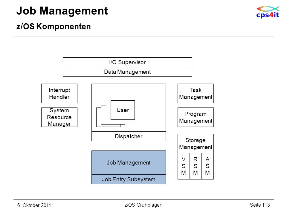 Job Management z/OS Komponenten I/O Supervisor Data Management