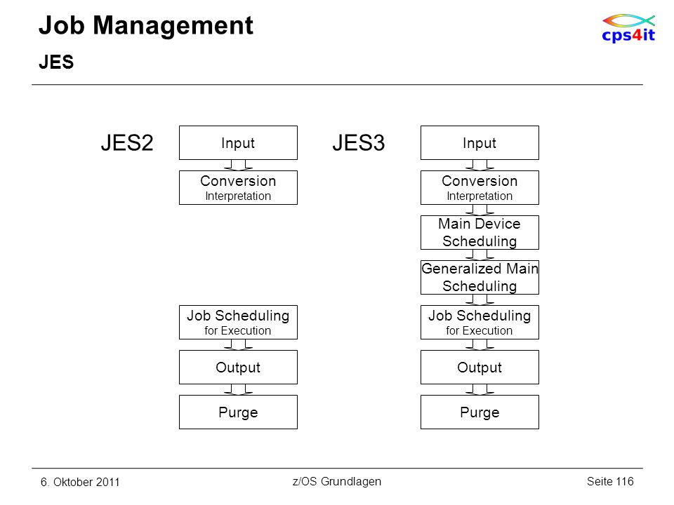 Job Management JES2 JES3 JES Input Input Conversion Conversion
