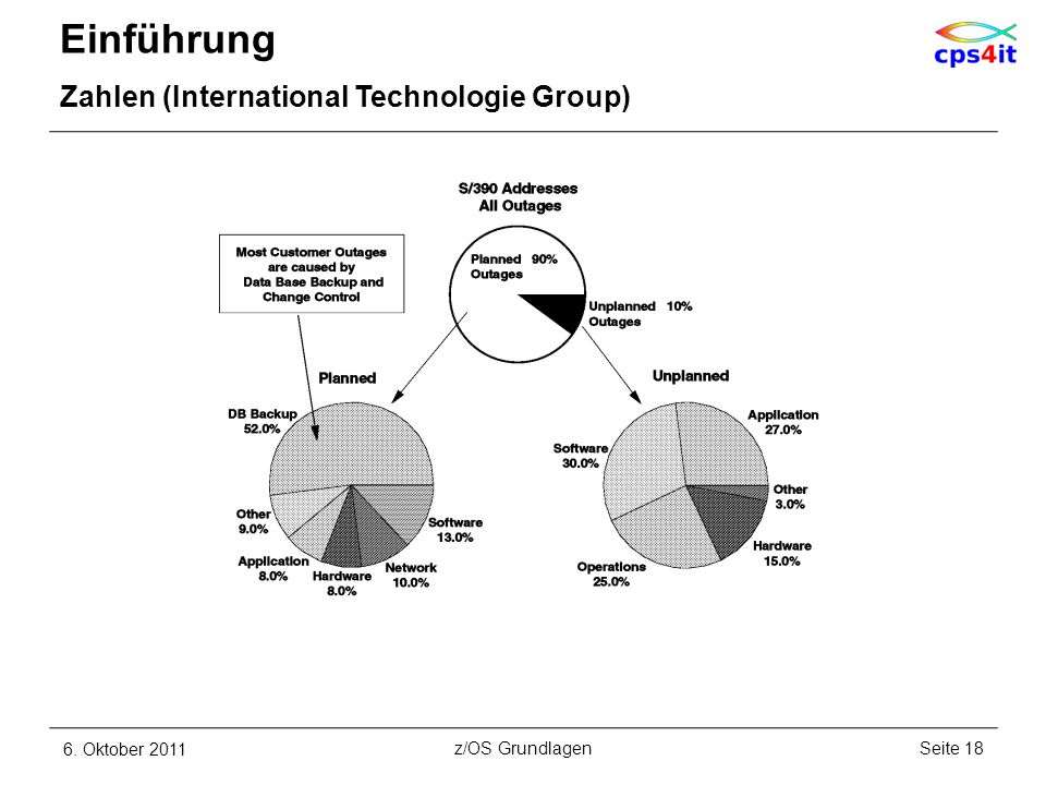Einführung Zahlen (International Technologie Group) 6. Oktober 2011