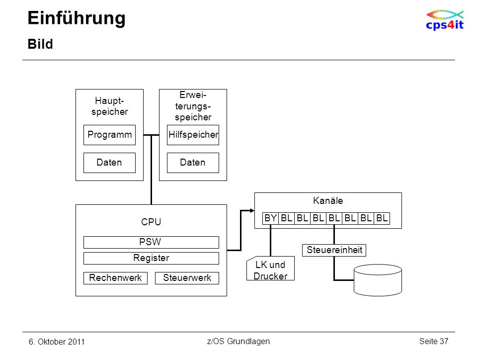 Einführung Bild Haupt- speicher Erwei- terungs- speicher Programm
