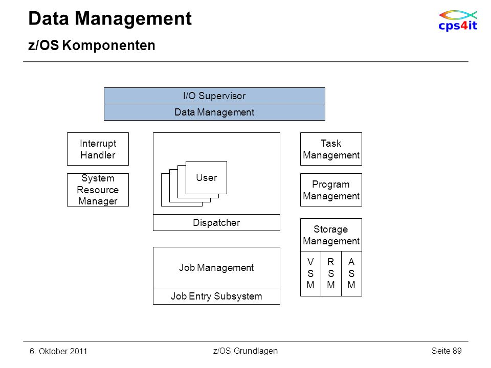 Data Management z/OS Komponenten I/O Supervisor Data Management