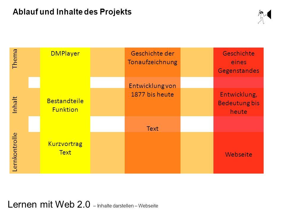 Ablauf und Inhalte des Projekts