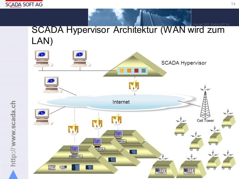 SCADA Hypervisor Architektur (WAN wird zum LAN)