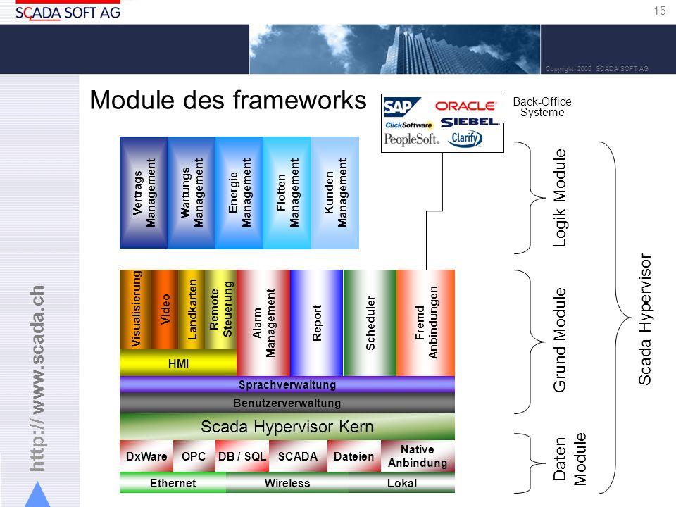 Module des frameworks Logik Module Scada Hypervisor Grund Module