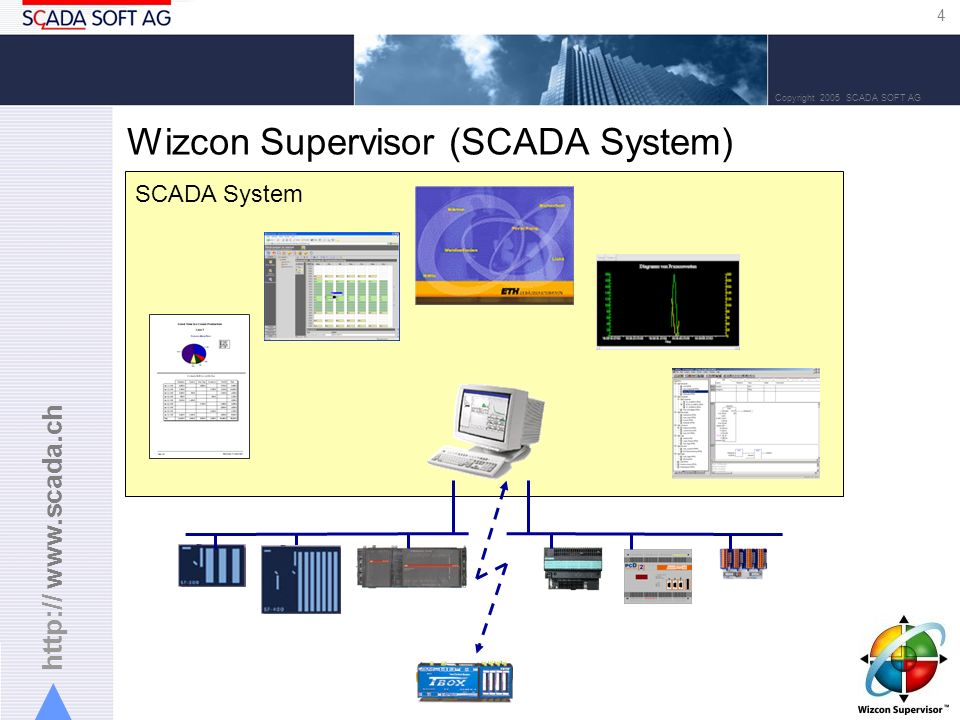 Wizcon Supervisor (SCADA System)