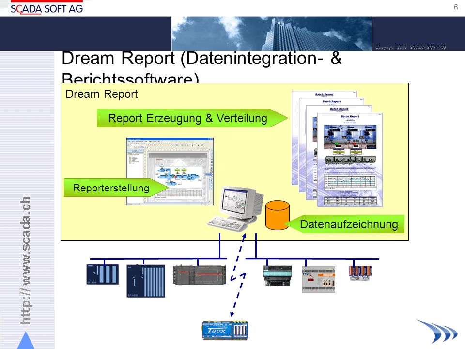 Dream Report (Datenintegration- & Berichtssoftware)