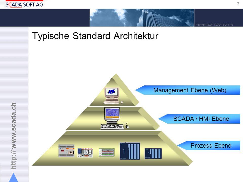 Typische Standard Architektur