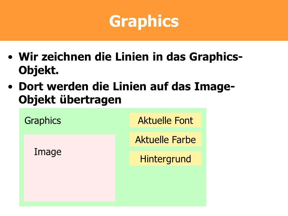 Graphics Wir zeichnen die Linien in das Graphics-Objekt.