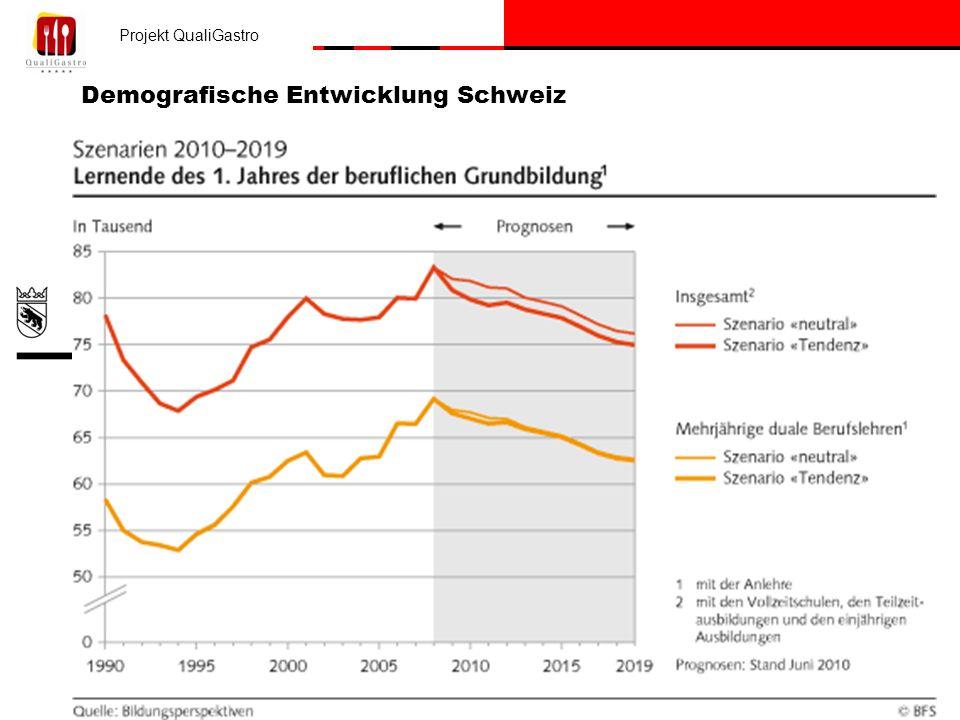 Demografische Entwicklung Schweiz