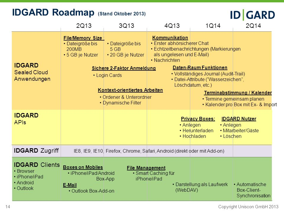 IDGARD Roadmap (Stand Oktober 2013)