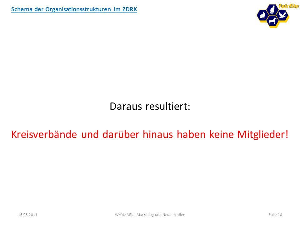 Schema der Organisationsstrukturen im ZDRK