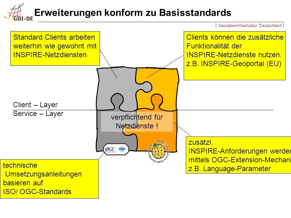 Erweiterungen konform zu Basisstandards