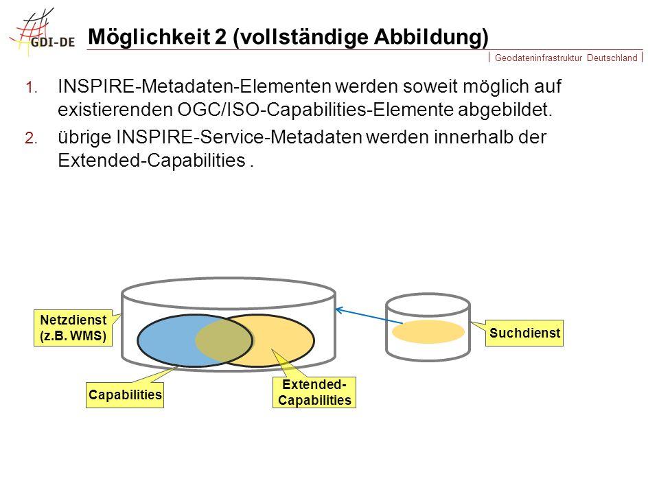 Möglichkeit 2 (vollständige Abbildung)