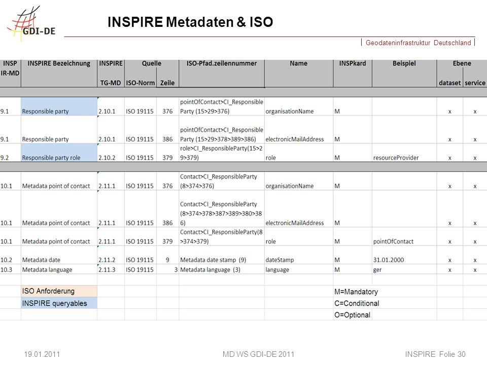 INSPIRE Metadaten & ISO