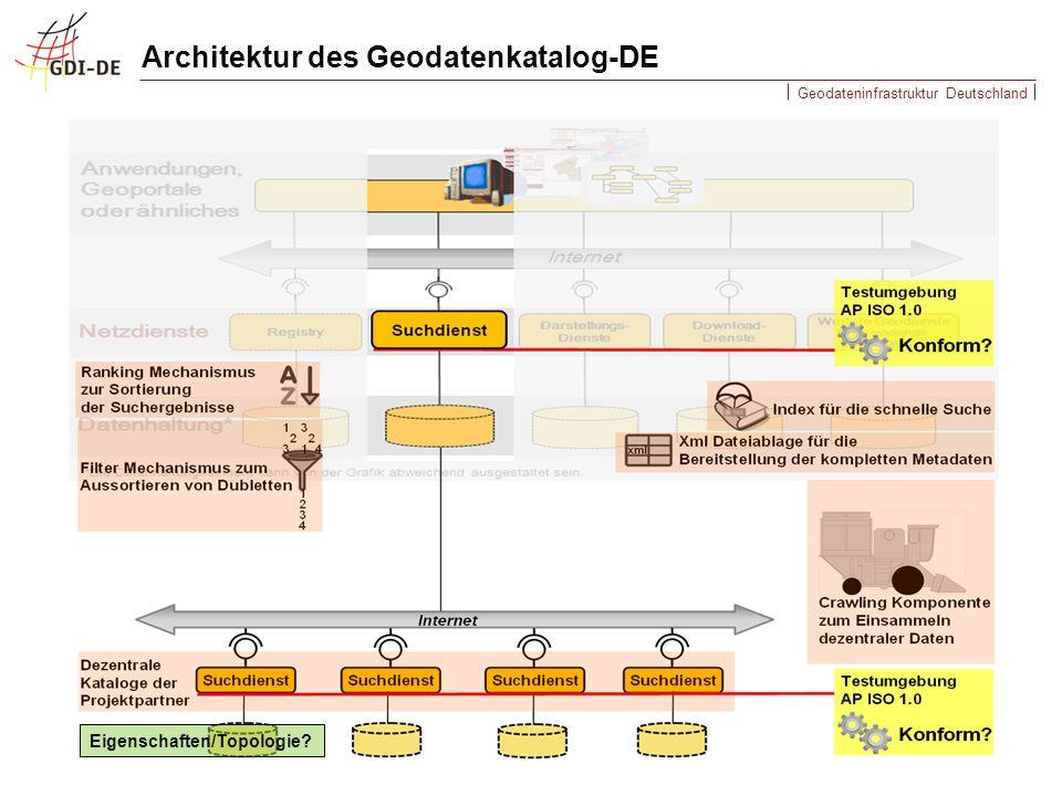Architektur des Geodatenkatalog-DE