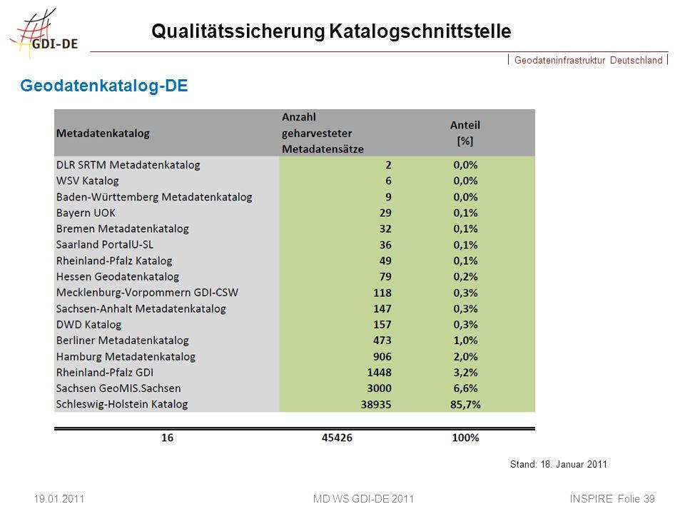 Qualitätssicherung Katalogschnittstelle