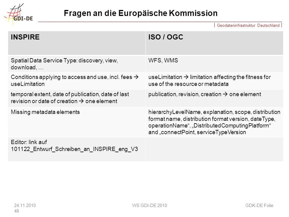 Fragen an die Europäische Kommission