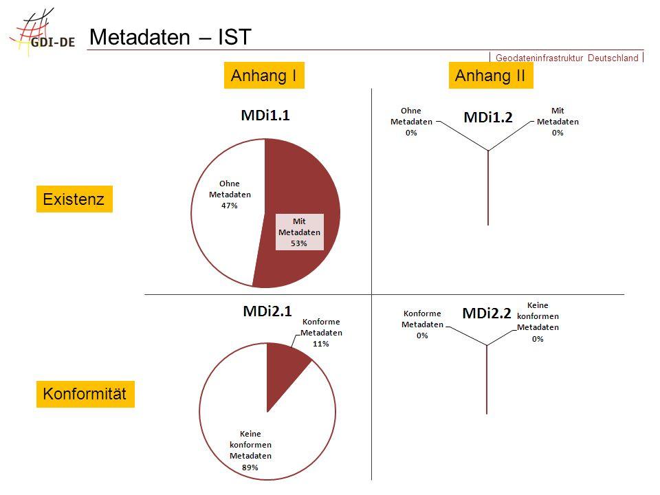 Metadaten – IST Anhang I Anhang II Existenz Konformität