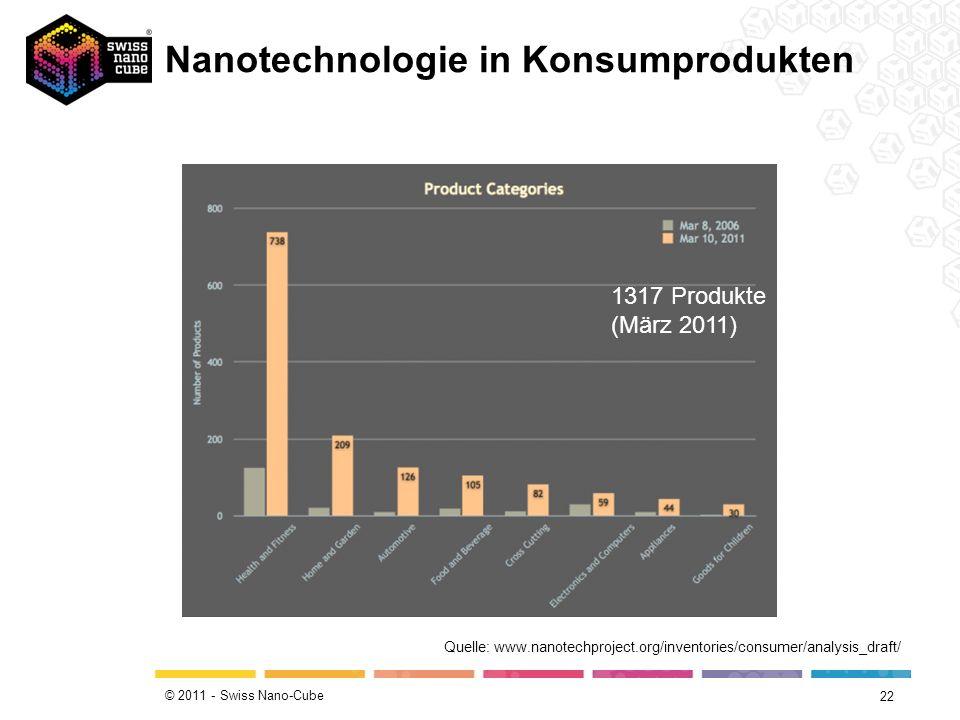 Nanotechnologie in Konsumprodukten