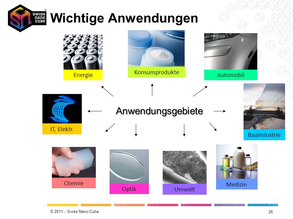 Wichtige Anwendungen Anwendungsgebiete Konsumprodukte Energie