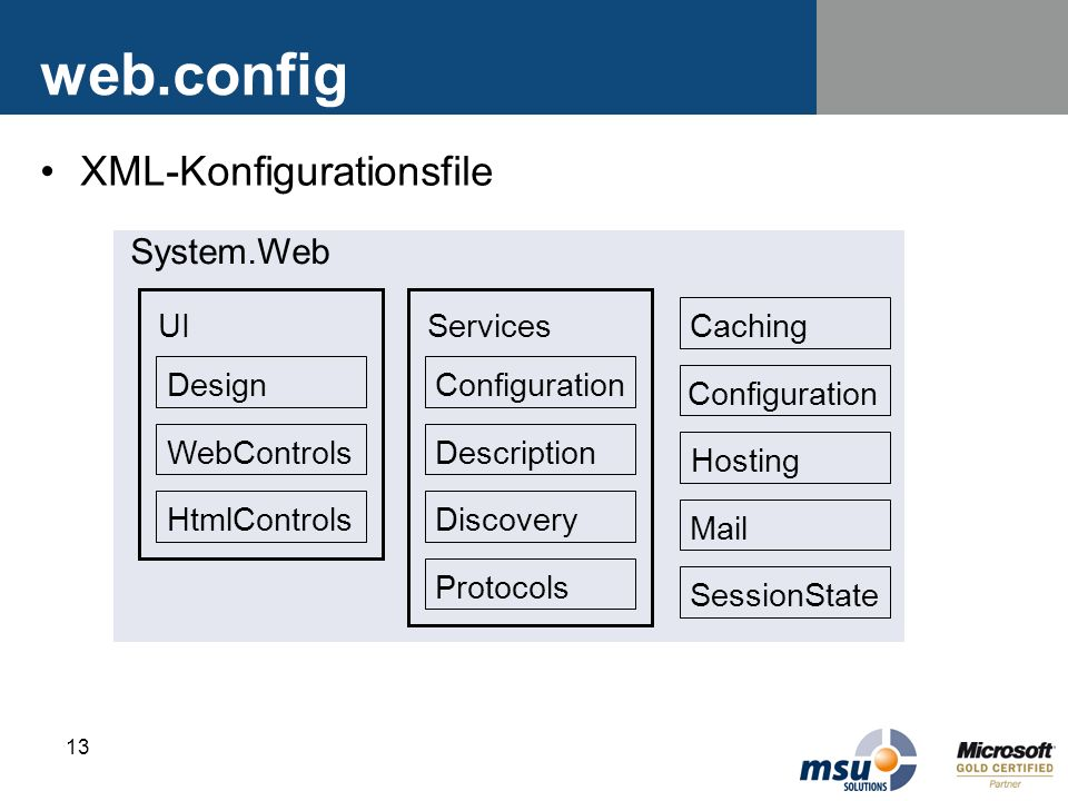 web.config XML-Konfigurationsfile System.Web UI Design WebControls