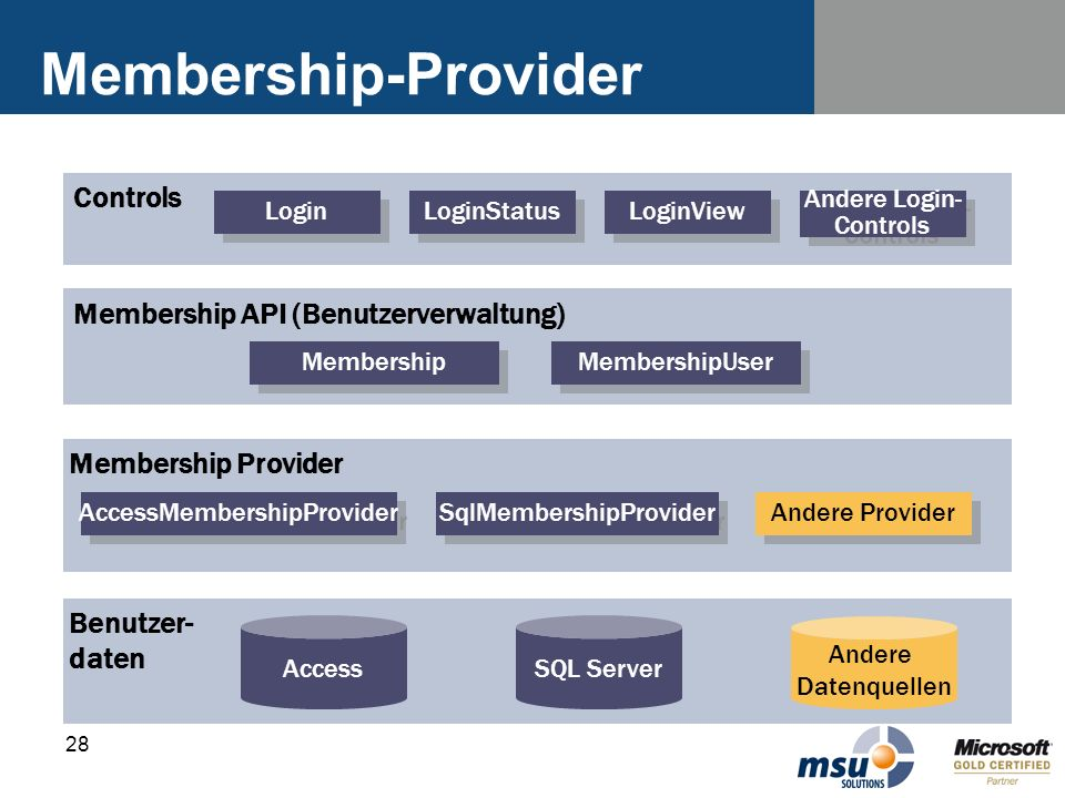 Membership-Provider Controls Membership API (Benutzerverwaltung)