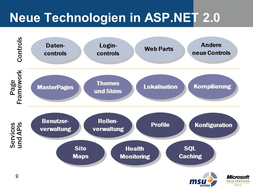 Neue Technologien in ASP.NET 2.0