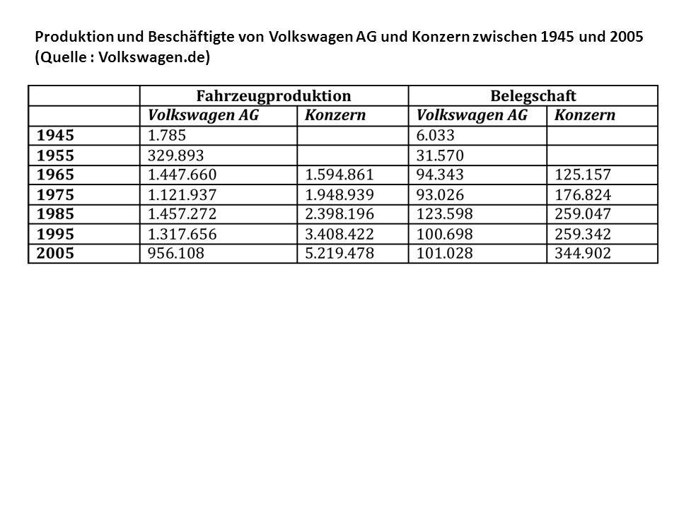 Produktion und Beschäftigte von Volkswagen AG und Konzern zwischen 1945 und 2005 (Quelle : Volkswagen.de)