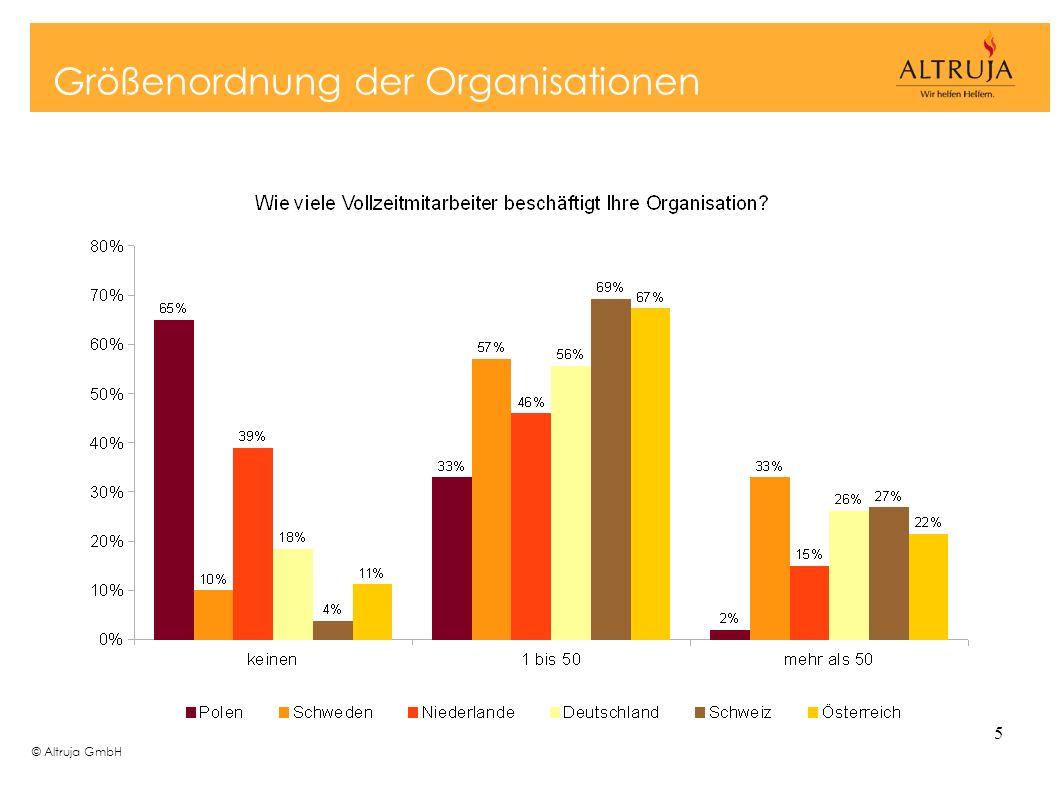 Größenordnung der Organisationen